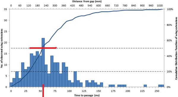 Name:  Histogram-and-cumulative-distribution-function-of-all-flights-where-birds-closed-their.png.jpg Views: 229 Size:  23.2 KB