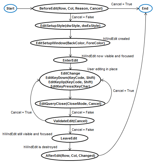 Name:  FlexEditEventsFlowChart.png
