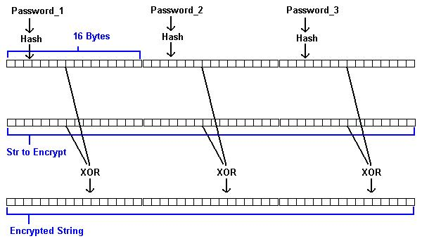 VB - 128, 160 and 256 Bit File Encryption/Decryption with