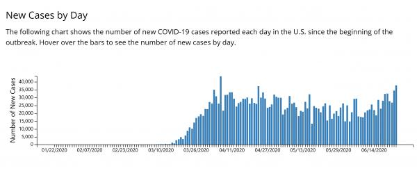 Name:  US Cases By Day.jpg Views: 102 Size:  20.6 KB